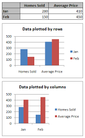 Change How Rows And Columns Of Data Are Plotted In A Chart