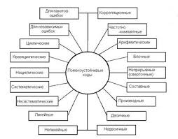 Коммуникации и связь Классификация помехоустойчивых кодов  Коммуникации и связь Классификация помехоустойчивых кодов Особенности практического кодирования Реферат