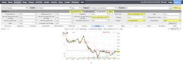 Finviz Futures Charts How To Use Finviz The Powerful Stock Screener Trade Like