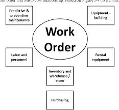 Pdf Cross Functional Maintenance And Logistics Business
