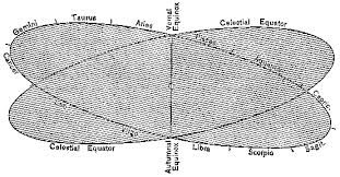 Image result for zodiac belt and ecliptic belt