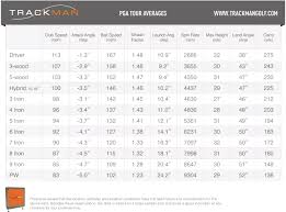 Club Head Speed Chart Trackman Pga Tour Averages Stats