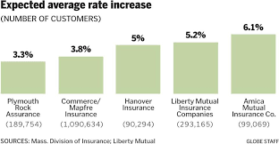 mapfre insurance company heres why your car insurance might be skyrocketing the boston globe