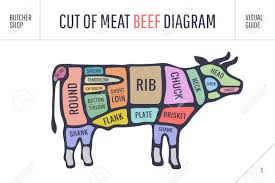 Cow Meat Chart Poster Cut Of Meat Set Poster Butcher Diagram And Scheme Cow Colorful
