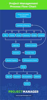 Project Management Flow Chart Pdf Gantt Chart Project Management Pdf And Sample Project