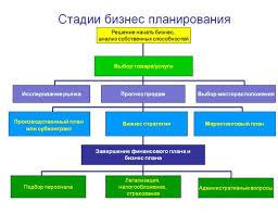Краткое руководство по написанию бизнес плана rusbase Кипа никому не нужных бумаг