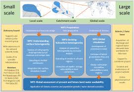 Water Resources Chart Aims And Objectives The Modeling Water Resources Group