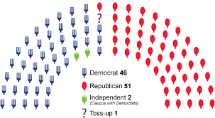 how republicans rened control of the 34 senate