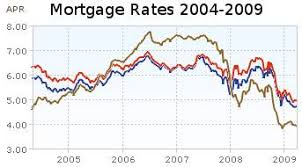Mortgage Rates 6 Month And 5 Year Charts At Curious Cat