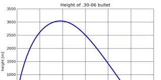 Bullet Speed Chart How High Does A Bullet Go Wired