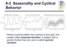 Cyclical Pattern Custom Time Series And Forecasting Ppt Video Online Download