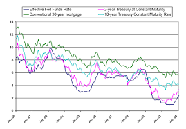 Real Fed Funds Rate Chart Sf Fed What Is Neutral Monetary Policy