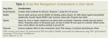 Acute Pain Management In Patients With Opioid Tolerance