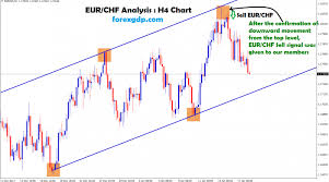 Eur Chf Forex Chart Archives Forex Gdp