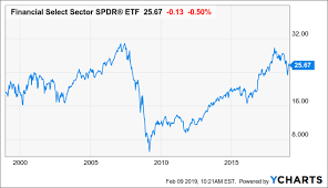 Warren Buffett Is Loading Up On Bank Stocks This Might Be