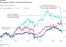 O'leary said he plans to be active in the mining space, partnering with miners that want to reduce their carbon footprint. Has Ryanair Chief Michael O Leary Lost His Cost Killing Touch Financial Times