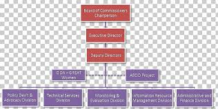 Executive Branch Of The Philippines Organizational Chart Government Of The Philippines Executive Branch Executive