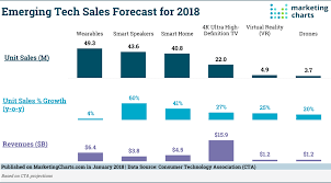 What Is A Sales Forecast Us 2018 Consumer Technology Sales Forecast Marketing Charts