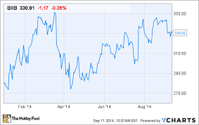 Why Biogen Idec Incs Stock Is Up 17 In 2014 The Motley Fool