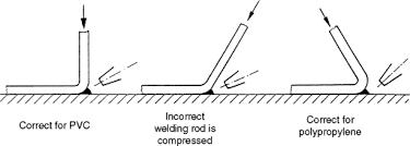 Plastic Welding Temperature Chart Hot Gas Welding Sciencedirect