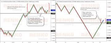 Best Renko Chart Settings Difference Between Using M1 And Other Timeframe Data For