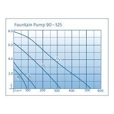 Fountain Pump Size Chart Fountain Pump Oase Living Water