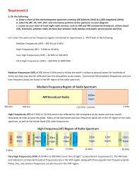 Vhf Spectrum Chart Requirement 3 Hamradioschool Com