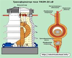 Трансформаторы тока принцип работы и применение Трансформатор тока ТФЗМ 35 кВ