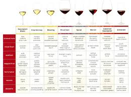 Wine And Food Pairing Chart Cheese Wine Pairing Chart Review The Chart Below For