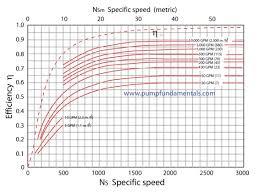 Pump Motor Selection Chart Pump Selection Fire Pump Selection Chart