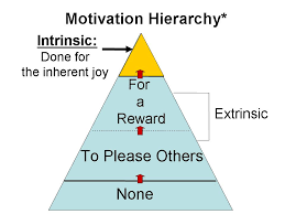 Performance Magazine What Is More Effective In Motivating