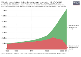 Extreme Poverty Wikipedia