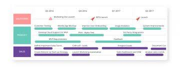 Product Roadmap How To Create And Use Railsware Blog