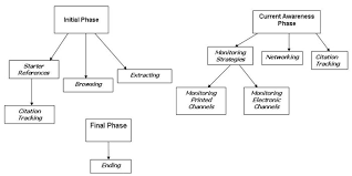 The role of the research phase in information seeking behaviour of