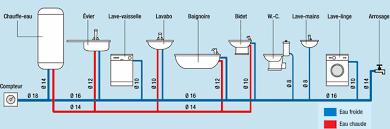pour plus de confort vous pouvez utiliser des tuyaux de diamètres supérieurs sur cerns équipements Ø 14 baignoire Ø 16 lavabo Ø 12