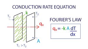 heat transfer l1 p4 conduction rate equation fourier s law