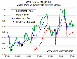 Oil Futures Chart Navigating Crude Oil Through August Option Expiration See