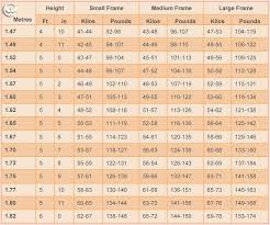 Weight Chart According To Height N Age Weight Chart For Women What Is Your Ideal Weight According