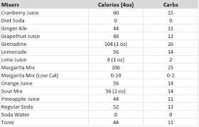 The Alcohol Regimen Part 4 How Many Calories In Your