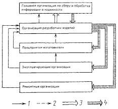 Методические указания Надежность в технике Сбор и обработка  1 первичная информация о надежности изделий в эксплуатации 2 обработанная информация для разработки мероприятий по повышению надежности