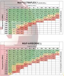 Rf Cable Loss Chart Attenuation Srl Ratio Messi Paoloni Coaxial Cables