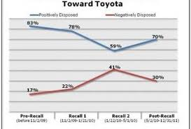Has Toyota's Image Recovered From The Brand's Recall Crisis?
