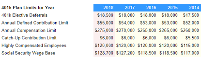 2018 Retirement Plan Contribution Limits Chart Is Washington Meddling With Your 401 K Fiduciary Shield