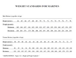 Height And Weight Chart Marines Goal Weight Running Big