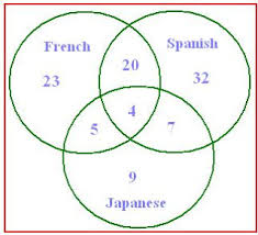 Venn Diagram Math Problems Venn Diagram Word Problems Free Math Worksheets Word