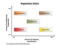 3 Key Negotiation Strategies For Women