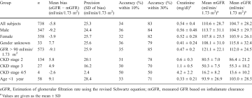 Ckd Classification Chart Mean Creatinine Egfr Mgfr Bias Precision And Accuracy