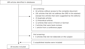 Operationalized Psychodynamic Diagnosis A Systematic Review