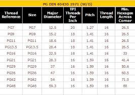 Pg Cable Gland Size Chart Pvc Cable Gland Size Chart Pdf Www Bedowntowndaytona Com