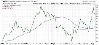 Charlotte S Web Stock Chart Charlottes Web Holdings Inc Pot Stock Soars On Blockbuster